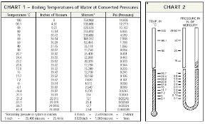 Cryo Air Water And Cryogenics