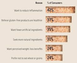 Gluten In Grains Chart Why Gluten Free Is Here To Stay Ift Org