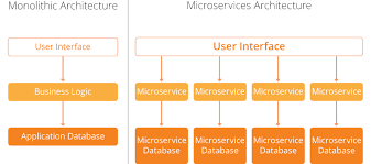 What Is A Serverless Microservice Serverless