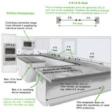 kitchen spacing requirements