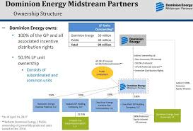Dominion Energy Organizational Chart 2 Fast Growing Low Risk Retirement Dream Stocks Dominion