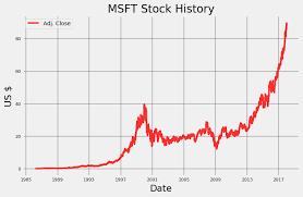 microsoft stock price history stock analysis in python towards data science