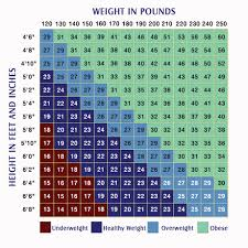 All Stars Bibliography Body Mass Index Chart For Adults