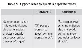 Relationship Between Group Seating Arrangement In The Classroom And