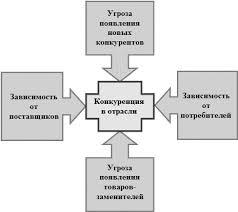 Разработка маркетинговой стратегии для торгового предприятия УДК pdf Рисунок 4 Модель М Портера Маркетинговая стратегия компании разрабатывается учитывая разнообразные факты