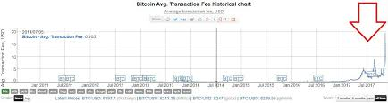 How To Avoid High Bitcoin Transaction Fees Blockchain Wisely