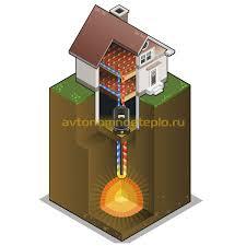 Геотермальное отопление за счет тепла земли принцип работы  Как устроено геотермальное отопление