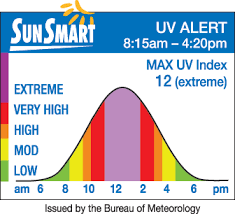 Uv Level For Tanning Reliable Office