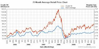 Oil Prices And Gas Prices Chart Trade Setups That Work