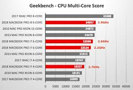 Cpu Comparison Chart 2018 2018 Macbook Pro Geekbench Vs Other Macs
