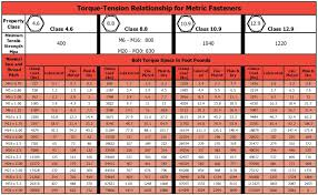 Torque Wrench Settings Chart 16 Unique Metric Bolt Torque Specifications Chart