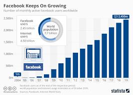 Chart Facebook Keeps On Growing Statista