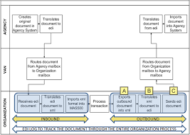 Edi Process Flow Chart Incorporating Edi Documents And Automated Processing Into An