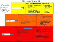 Level Chart Behavior Level Chart Monroe Home Pbis