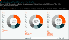 Including China A Shares Global X Etfs