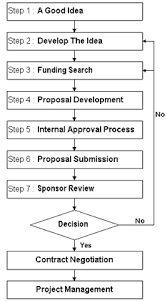 Research Proposal Flow Chart Example Proposal Preparation Sponsored Research Services