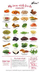 Foods High In Iron Chart This Iron Chart Colourfully Displays All The Rich Sources Of