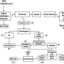 Wood Characteristics Chart Main Characteristics Of The Waste Wood Before Thermolysis