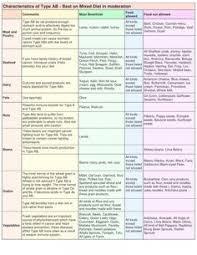 14 Best Ab Negative Blood Type Diet Images Blood Type Diet