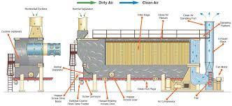 astec baghouses illustration showing the airflow and cleaning process of an astec baghouse