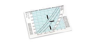 Psi Chart Conversion Chart Label Psi