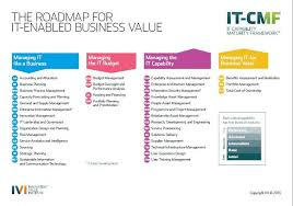 ivi s it capability maturity framework it cmf model is posed of