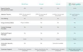 The Best Nonprofit Cms Wordpress Vs Drupal Vs Joomla Vs