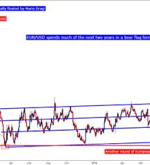 Euro Price Action Primed For Ecb Eur Usd Eur Jpy Eur Gbp