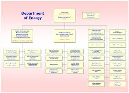 Department Of Energy Organization Chart