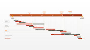 Online Gantt Chart Excel Free Gantt Chart Template Collection