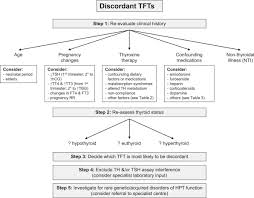 Thyroid Conversion Chart Central Drugs Pitfalls In The Measurement And Interpretation Of Thyroid