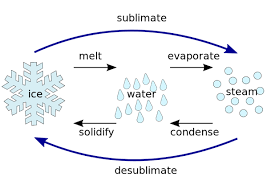 What Is Sublimation In Chemistry Definition Process Examples