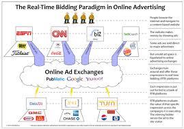 Real Time Bidding And Retargeting Blue Tech Marketing