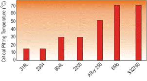 Carbon Steel Chemical Resistance Chart Stainless Steel Corrosion Resistance