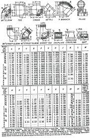 Pipe Fittings Chart Steel Pipe Coupling Dimensions Frugalmaniac Co