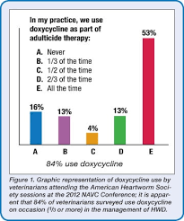 Doxycycline For Dogs Dosage Chart Heartworm Hotline Doxycycline In The Management Of