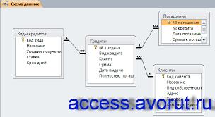 Скачать базу данных access Выдача банком кредитов Базы данных  Схема данных готовой базы данных Выдача банком кредитов отображает связи таблиц Виды кредитов
