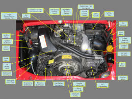 porsche engine diagram image  idiot s guide to the 964 engine compartment porsche 912 engine