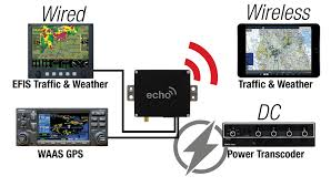 echouat ads b transceiver uavionix Cessna 150 Wiring Diagram while other companies are looking to cash in on the ads b mandate by selling you a new transponder and waas gps, uavionix is taking a different approach