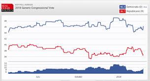 Democrats Open Big Lead In New Generic Ballot Poll