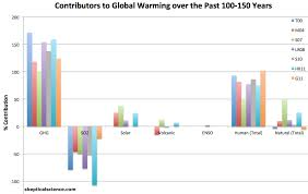 what is causing global warming  planetsave what is causing global warming