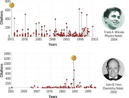 quantifying the evolution of individual scientific impact science  high res image
