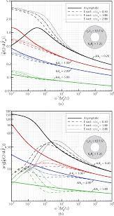 Geothermal Borehole Design Pdf Asymptotic Analysis Of Vertical Geothermal Boreholes In