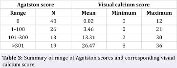 Agatston Score Chart Table 3 From Comparison Of Visual Scoring Of Coronary Artery