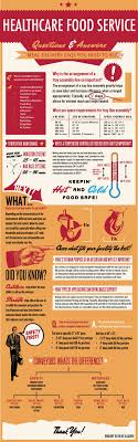healthcare food service q a ly healthcare food service q a infographic