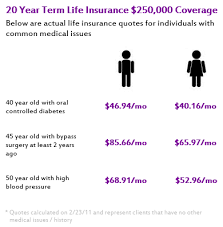 Diabetes Life Insurance Quotes Amazing Life Insurance Companies Value Good Health How High Is The Price