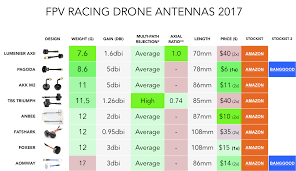 Reviews Archives Page 14 Of 17 Fpv Drone Reviews
