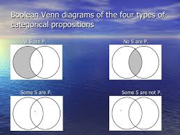 Some S Are P Venn Diagram 4 3 Venn Diagrams And The Modern Square Of Opposition