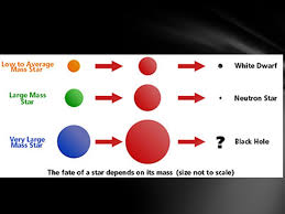 Fill In The Chart When You See A Yellow Star Take Notes On