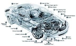 car diagram vehicle diagram auto chart automobile car parts are engine lights breaks wheels exhaust engine oil hoses lubrication suspension steering transmission